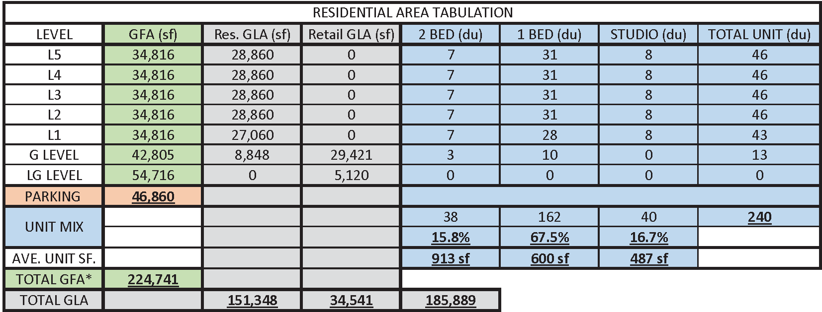 Parking Tabulation